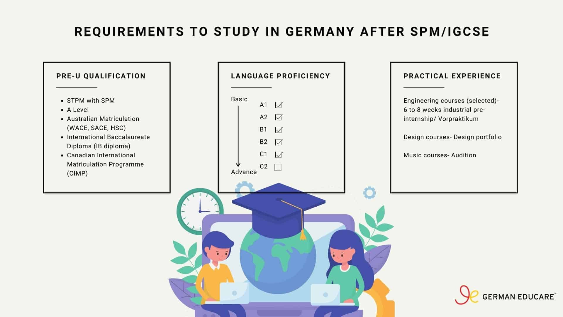 Requirements to study in Germany after SPM or IGCSE